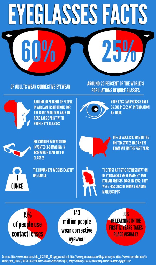 Eyeglasses Facts Infographic
