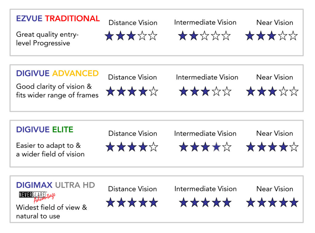 Digital high-definition lenses from America's Best comparison chart